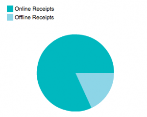 Aggregate online and offline receipts in Shoeboxed