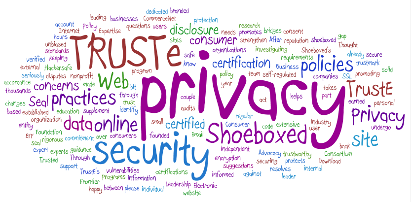 Privacy and Security tag cloud