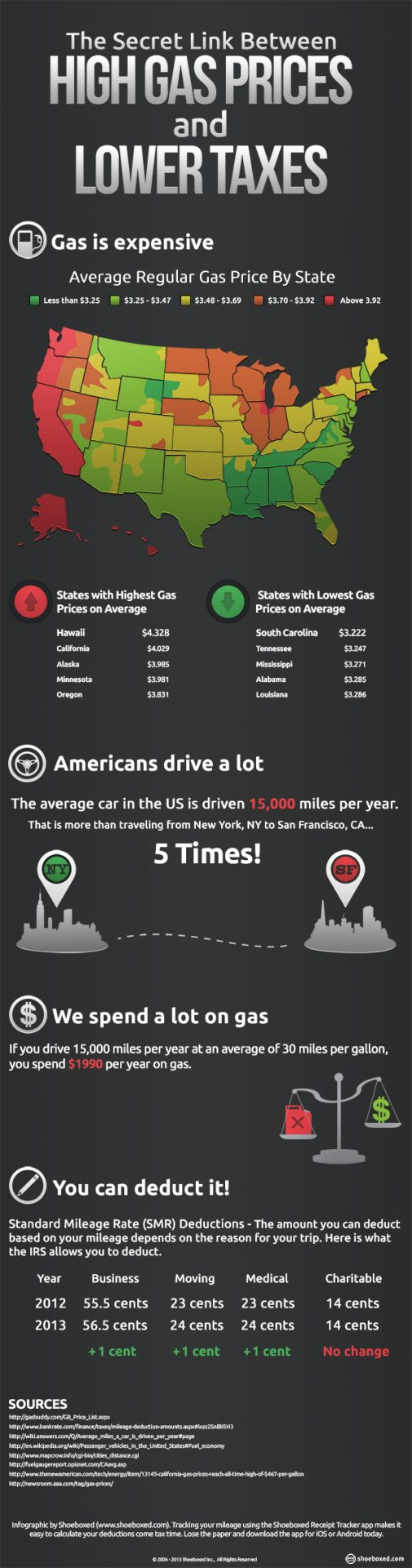 High Gas Prices and Lower Taxes Infographic by Shoeboxed